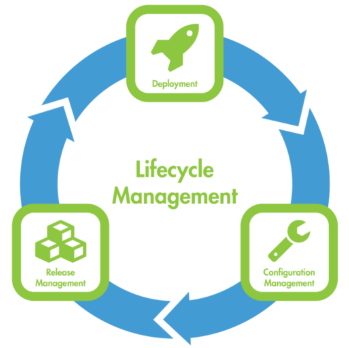 Lifecycle Management with orcharhino